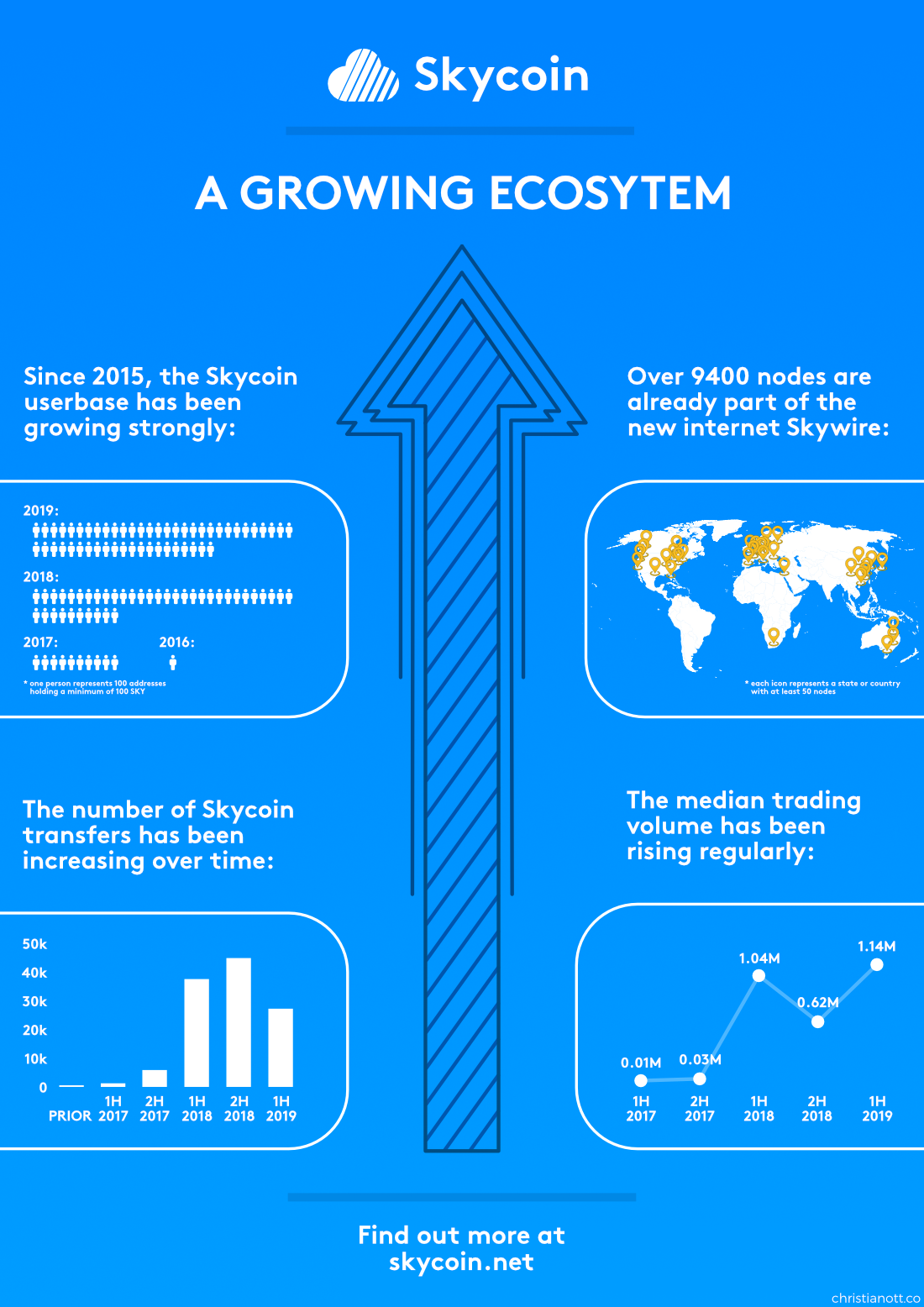 Skycoin - A growing ecosystem