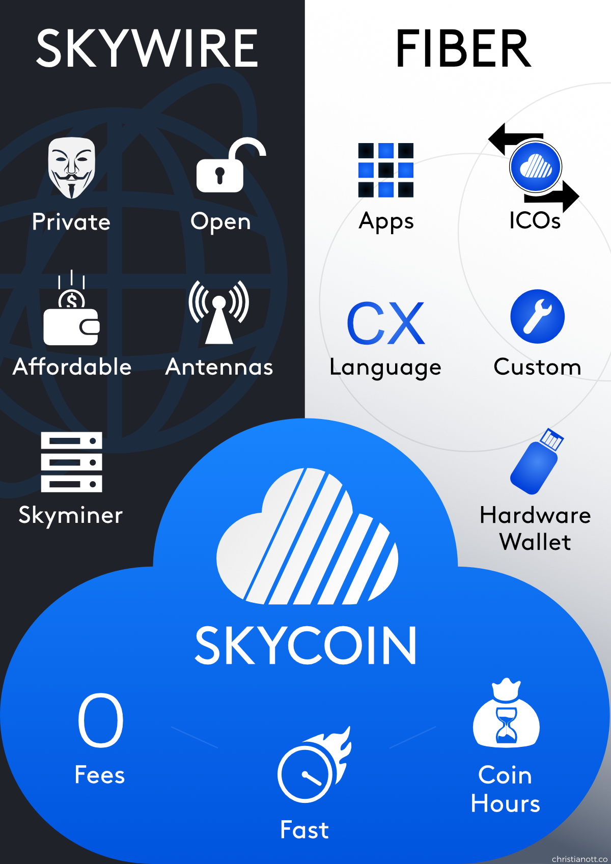 Skycoin poster about the three parts of Skycoin