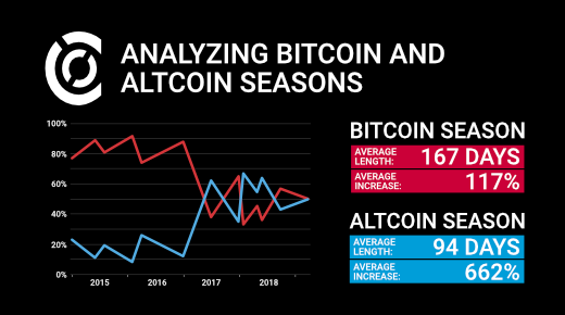 Bitcoin and Altcoin seasons